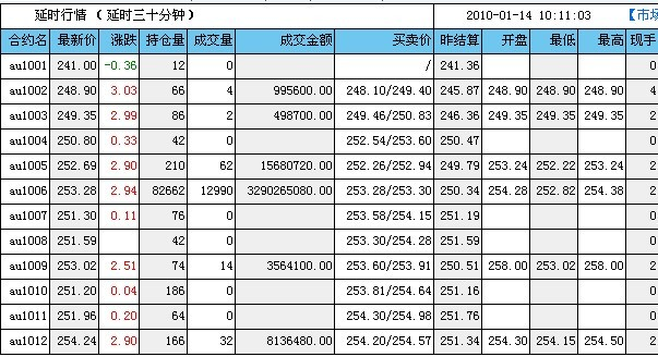 美国友邦保险公司:深圳证