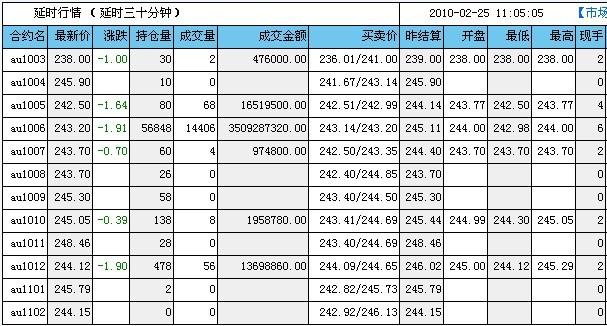 12月10日郑州商品交易所期